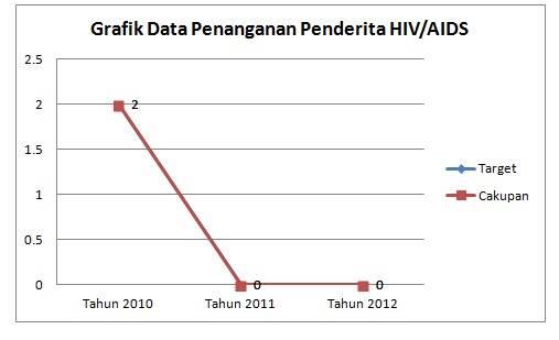Penangann HIV AIDS